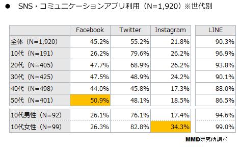 2015年末のSNSの利用実態調査。若者はFacebookを使っていない!