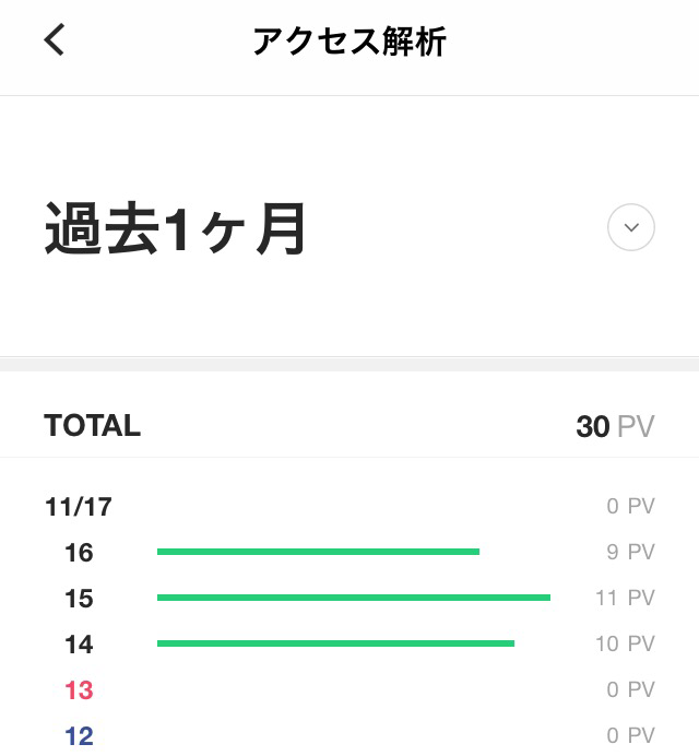 LINEBLOGのターゲットはライトなスマホユーザー。PVは参考にならない?