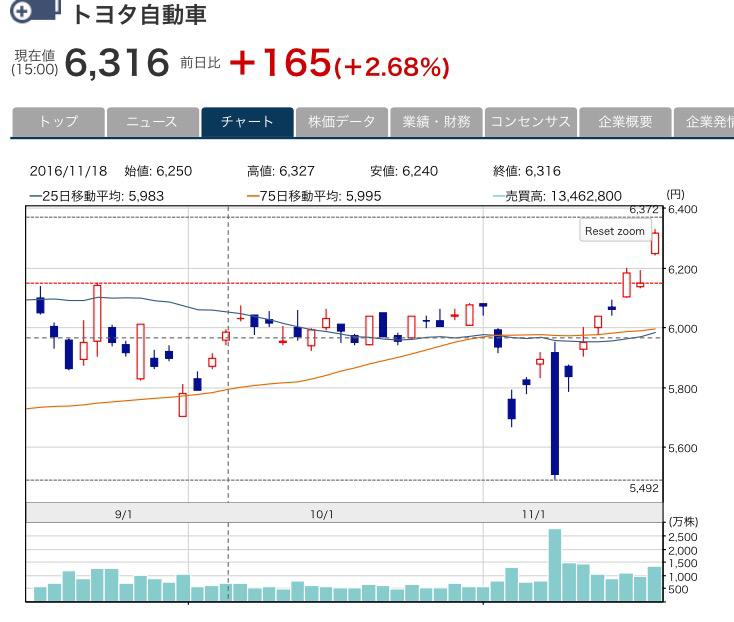 トヨタ自動車株がトランプショックで暴落から急上昇で利益確定!