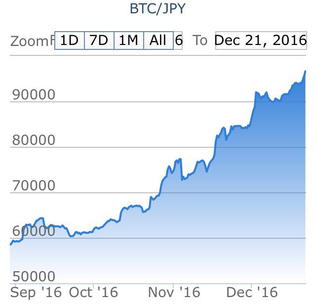 ビットコイン高騰!1BTC=10万円の大台が見えてきた(ビットコイン日記)
