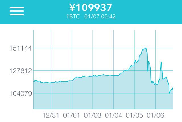 ビットコイン暴騰から暴落、中国の動きと今後のビットコイン展望について