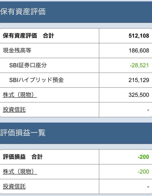 【素人株日記】初期投資額を取り返したので資金を50万円に増額!現時点で1.2万円の利益が!