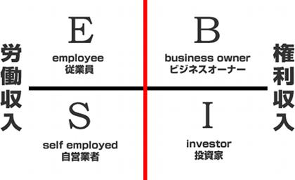 サラリーマンの副業アフィリエイトは資産収入。サイト構築は「投資」と考えるべき