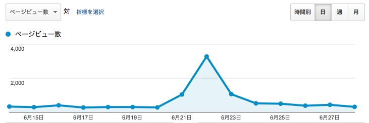 突然通常の10倍のアクセスが!ブログ運営におけるSNSボタンやアカウント所有の重要性