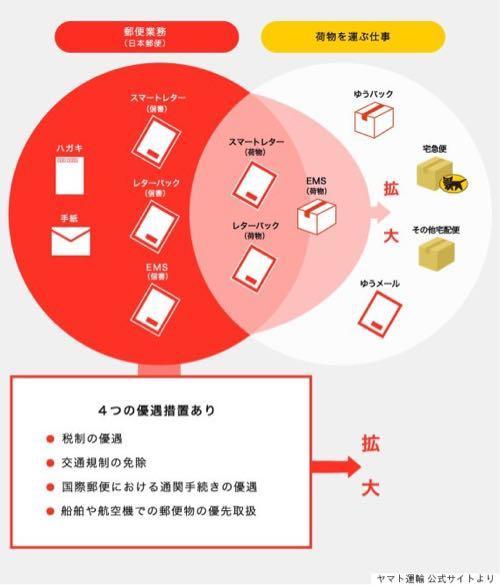 ヤマト運輸から日本郵便への意見広告。信書問題を世間が知らなさ過ぎるのが根本的な原因