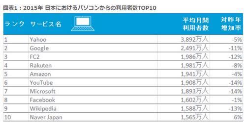 日本人のネット利用調査 2015年版 FC2が3位に入っているのはすごい